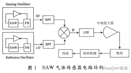 再选用motorola公司的 mc1496混频器将正弦信号混频并滤波,得到的信号